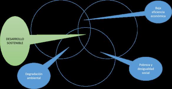Dimensiones Del Desarrollo Sostenible Portafolio En Línea